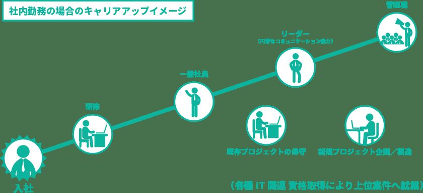 社内勤務の場合のキャリアアップイメージ